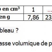 Exercices corrigés de maths 6éme - La proportionnalité la masse volumi...