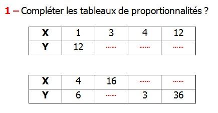 Exercices appliques et exercices corriges de Maths 6ème - La proportionnalité 1 le tableau de proportionnalité le coefficient de proportionnalité le produit en croix la règle de trois Compléter les tableaux de proportionnalités.
