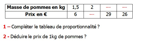 Exercices appliques et de exercices corriges Maths 5ème La proportionnalité Masse de pommes en kg et le prix en € compléter le tableau de proportionnalité déduire le prix de 1 kg de pommes.