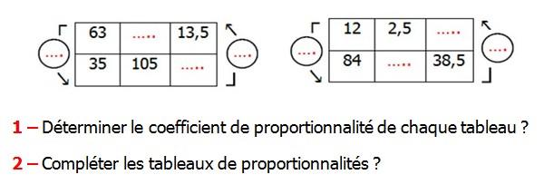 Exercices appliques et de exercices corriges Maths 5ème La proportionnalité Déterminer le coefficient de proportionnalité de chaque tableau Compléter les tableaux de proportionnalités.