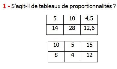 Exercices appliques et exercices corriges de Maths 6ème - La proportionnalité 1 le tableau de proportionnalité le coefficient de proportionnalité le produit en croix la règle de trois S'agit-il de tableaux de proportionnalités.