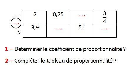 Exercices appliques et exercices corriges de Maths 6ème - La proportionnalité 1 le tableau de proportionnalité le coefficient de proportionnalité le produit en croix la règle de trois Déterminer le coefficient de proportionnalité compléter le tableau de proportionnalité.