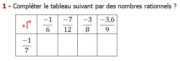 Exercices corriges cours les nombres rationnels la somme et la différence maths 4éme calcul la somme et la différence de deux nombres rationnels calcul plusieurs nombres rationnels calcul la somme et la différence des nombres fractionnaire calcul la somme et la différence des nombres relatifs en écriture décimaux réduire le dénominateur des nombres rationnels Compléter le tableau suivant par des nombres rationnels