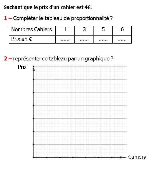 Exercices appliques et de exercices corriges Maths 5ème La proportionnalité Sachant que le prix d'un cahier est 4€ compléter le tableau de proportionnalité représenter ce tableau par un graphique.