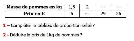 Exercices appliques et exercices corriges de Maths 6ème - La proportionnalité 1 le tableau de proportionnalité le coefficient de proportionnalité le produit en croix la règle de trois Masse de pommes en kg et le prix en € compléter le tableau de proportionnalité déduire le prix de 1 kg de pommes.