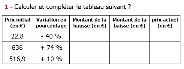 Exercices appliques et exercices corriges de Maths 6ème Le pourcentage Calculer et compléter le tableau suivant Prix initial (en €) Variation en pourcentage Montant de la hausse (en €) Montant de la baisse (en €) prix actuel (en €) - 40 % + 74 % + 10 %.
