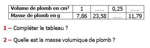 Exercices appliques et de exercices corriges Maths 5ème - La proportionnalité les volumes unités de mesure.  La masse volumique Volume de plomb en cm3  Masse de plomb en g  Compléter le tableau Quelle est la masse volumique de plomb.