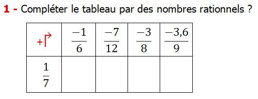 Exercices corriges cours les nombres rationnels la somme et la différence maths 4éme calcul la somme et la différence de deux nombres rationnels calcul plusieurs nombres rationnels calcul la somme et la différence des nombres fractionnaire calcul la somme et la différence des nombres relatifs en écriture décimaux réduire le dénominateur des nombres rationnels Compléter le tableau par des nombres rationnels