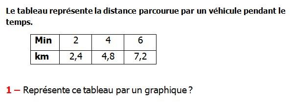 Exercices appliques et exercices corriges de Maths 6ème - La proportionnalité 3 la représentation graphique  Le tableau représente la distance parcourue par un véhicule pendant le temps représenté ce tableau par un graphique.
