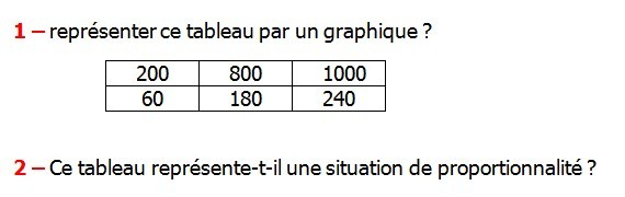 Exercices appliques et exercices corriges de Maths 6ème - La proportionnalité 3 la représentation graphique  Représenter ce tableau par un graphique ce tableau représente-t-il une situation de proportionnalité.