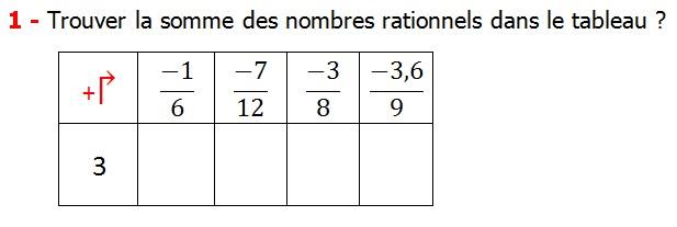 Exercices corriges cours les nombres rationnels la somme et la différence maths 4éme calcul la somme et la différence de deux nombres rationnels calcul plusieurs nombres rationnels calcul la somme et la différence des nombres fractionnaire calcul la somme et la différence des nombres relatifs en écriture décimaux réduire le dénominateur des nombres rationnels Trouver la somme des nombres rationnels dans le tableau