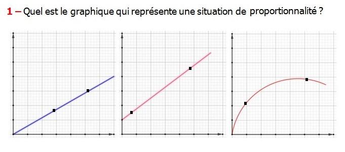 Exercices appliques et exercices corriges de Maths 6ème - La proportionnalité 3 la représentation graphique  Quel est le graphique qui représente une situation de proportionnalité.