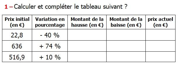 Exercices appliques et exercices corriges de Maths 5ème Le pourcentage Calculer et compléter le tableau suivant Prix initial (en €) Variation en pourcentage Montant de la hausse (en €) Montant de la baisse (en €) prix actuel (en €) - 40 % + 74 % + 10 %.