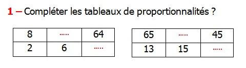 Exercices appliques et exercices corriges de Maths 6ème - La proportionnalité 2 le tableau de proportionnalité une quatrième proportionnelle le coefficient de proportionnalité la règle de trois les produits en croix Compléter les tableaux de proportionnalités.